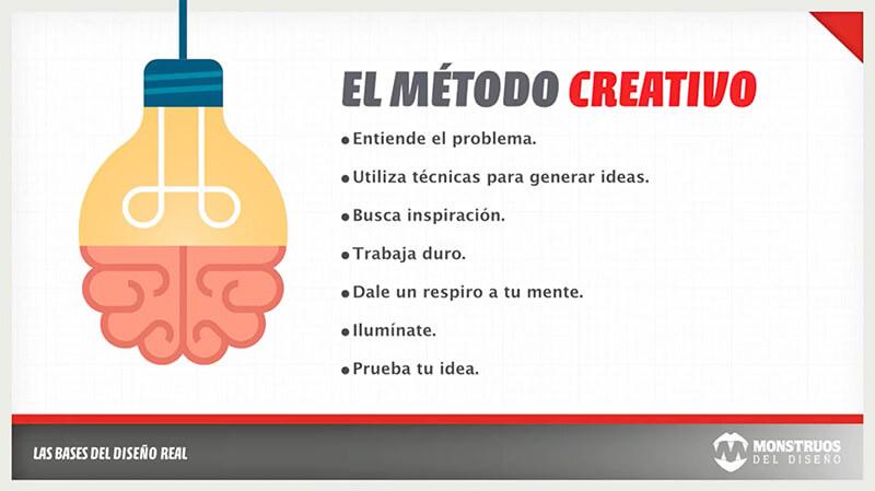 Método para tener ideas creativas